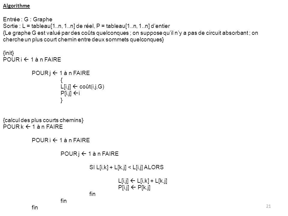Algorithme Entrée : G : Graphe. Sortie : L = tableau[1..n, 1..n] de réel, P = tableau[1..n, 1..n] d'entier.